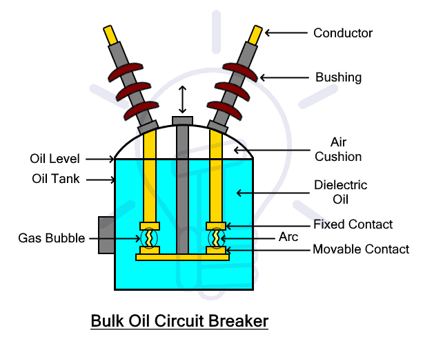 Bulk Oil Circuit Breaker