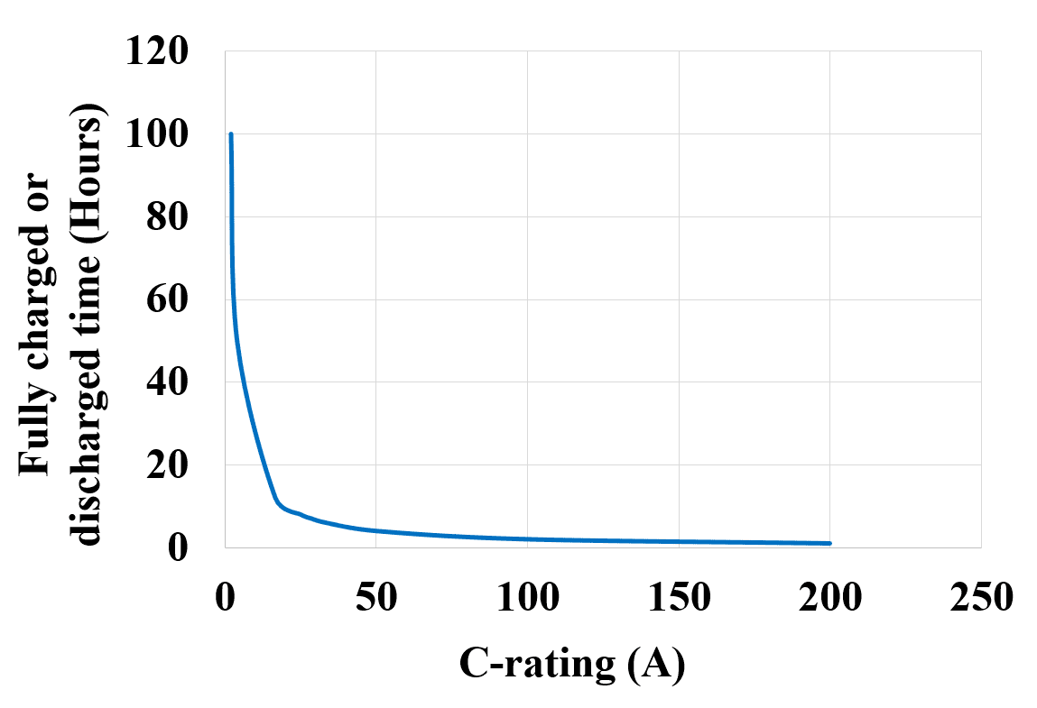 C-rating of the Battery