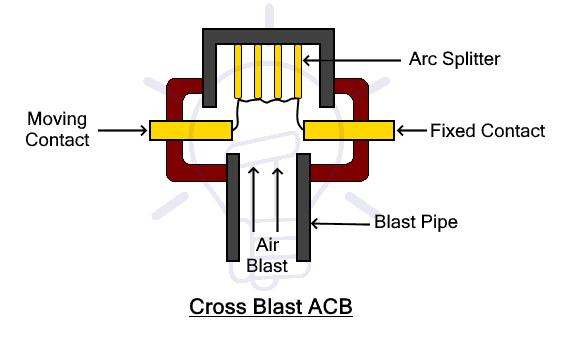 Cross Blast ACB