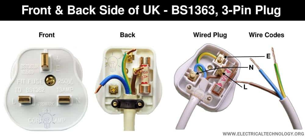 Front & Back Side of UK, BS-1363, 3-Pin Plug
