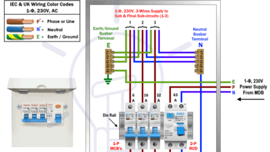 How to Wire a Garage Consumer Unit