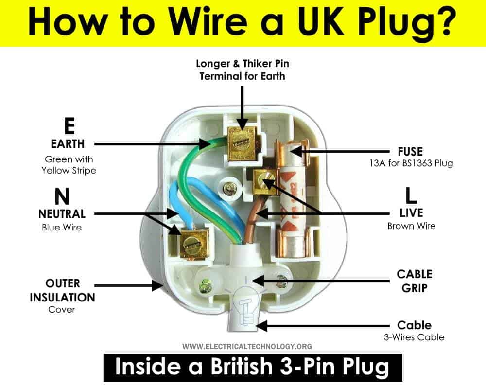 How to Wire a UK 3-Pin Plug? Wiring a BS1363 Plug