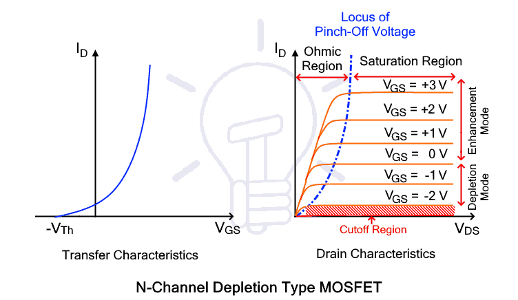 N-channel Depletion MOSFET Characteristic curve