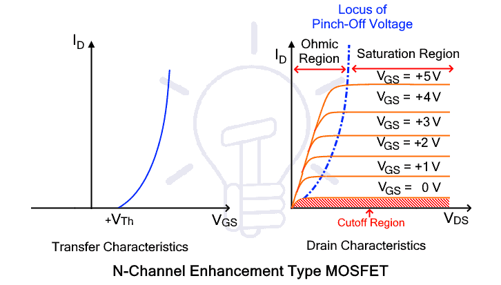 N-channel Enhancement MOSFET Characteristic curve