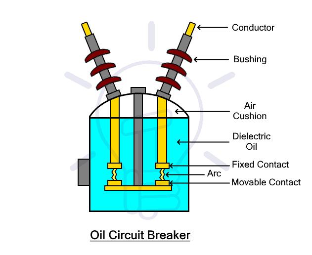 Oil Circuit Breaker