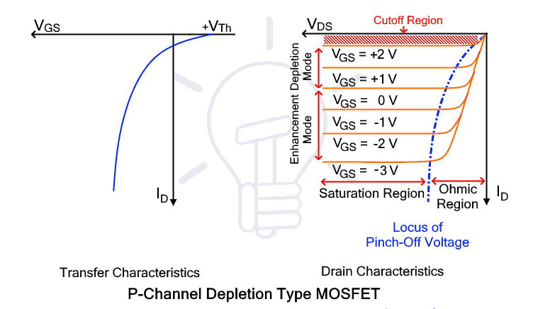 P-channel Depletion MOSFET Characteristic curve