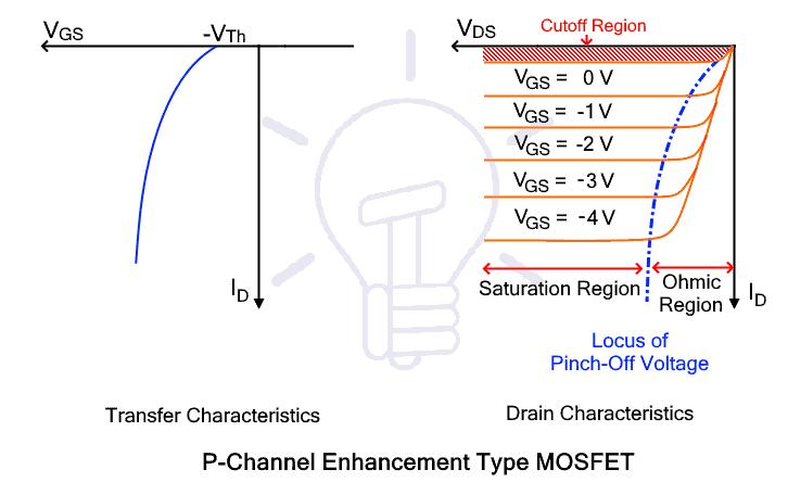 P-channel Enhancement MOSFET Characteristic curve