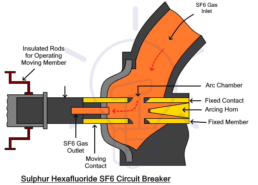 Sulphur Hexafluoride SF6 Circuit Breaker