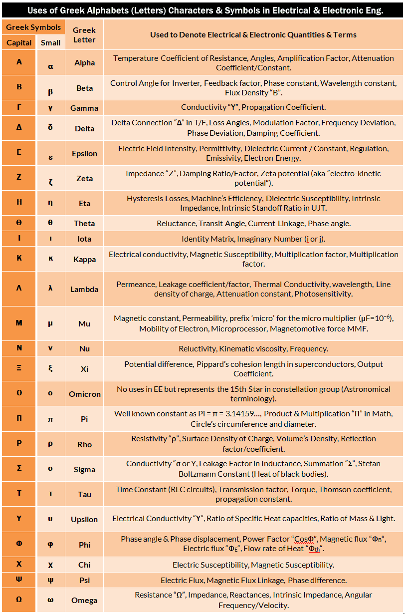 Table of Greek Alphabets Used in Electrical Electronic Engineering