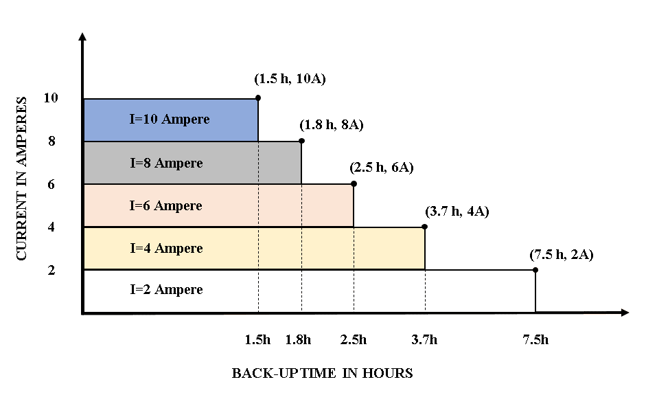 discharge characteristics of the battery as a function of time