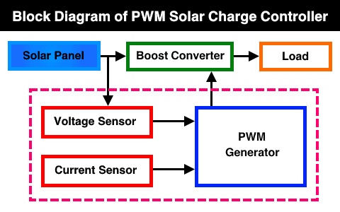 Block Diagram of PWM Solar Charge Controller