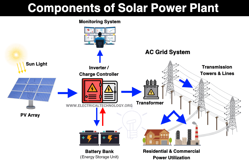 Components of Solar Power Plant