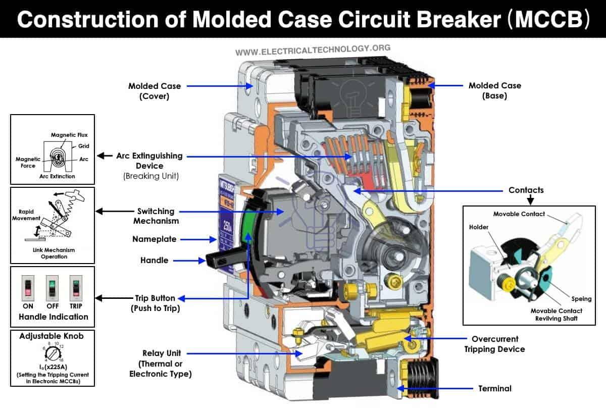 Construction of Molded Case Circuit Breaker MCCB