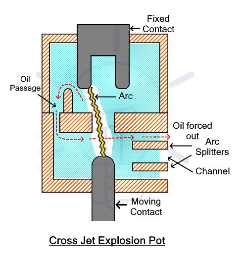 Cross Jet Explosion Pot
