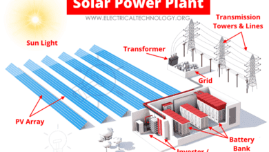 Layout of Solar Power Plant
