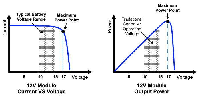 Perturb and Observe P&O algorithm for MPPT - Curve of Power, Voltage & Current in MPPT