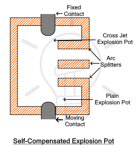 Self Compensated Explosion Pot
