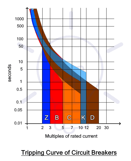 Tripping Curve of Circuit Breakers