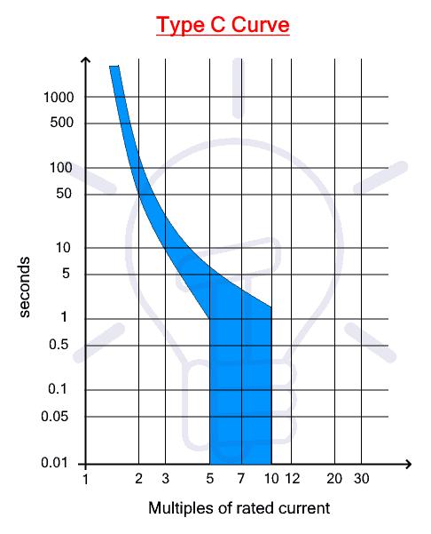 Type C Trip Curve
