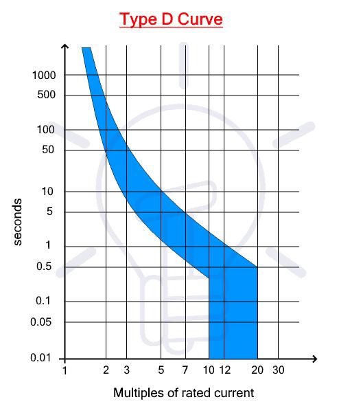 Type D Trip Curve