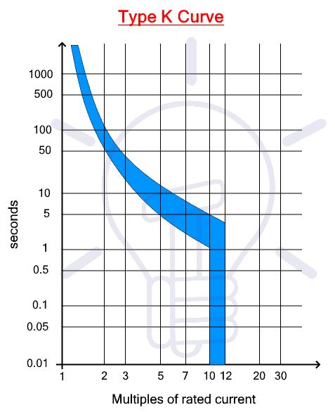 Type K Trip Curve