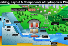 Working, Layout and Components of Hydropower Plant