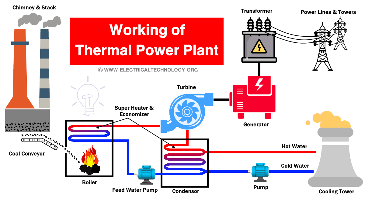 Working of Thermal Power Plant