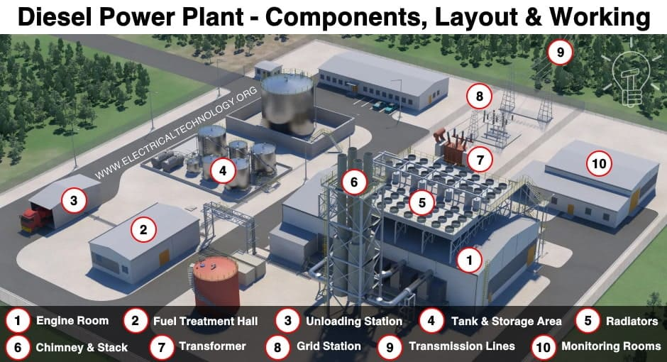 Diesel Power Plant - Components, Operation and Applications