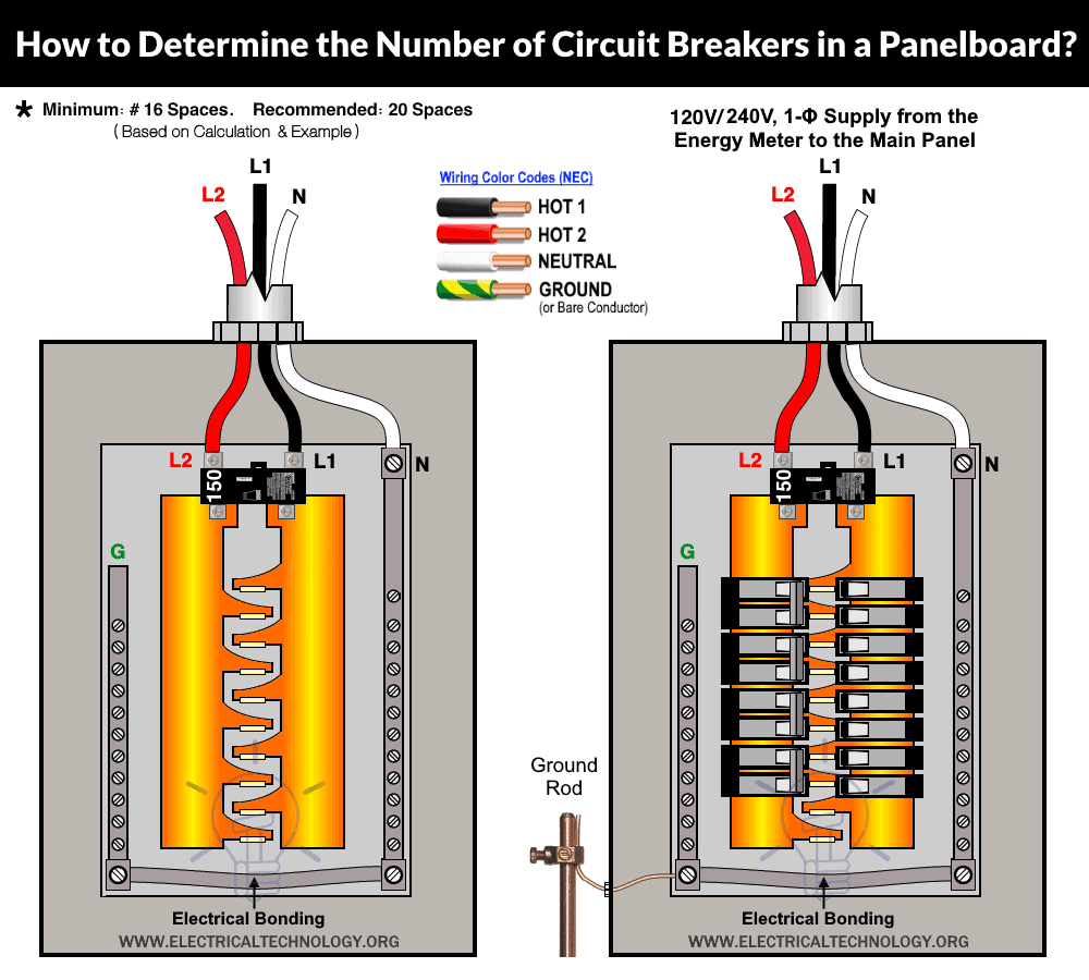 How to Determine the Number of Circuit Breakers in a Panelboard, Load Center & Distribution Board