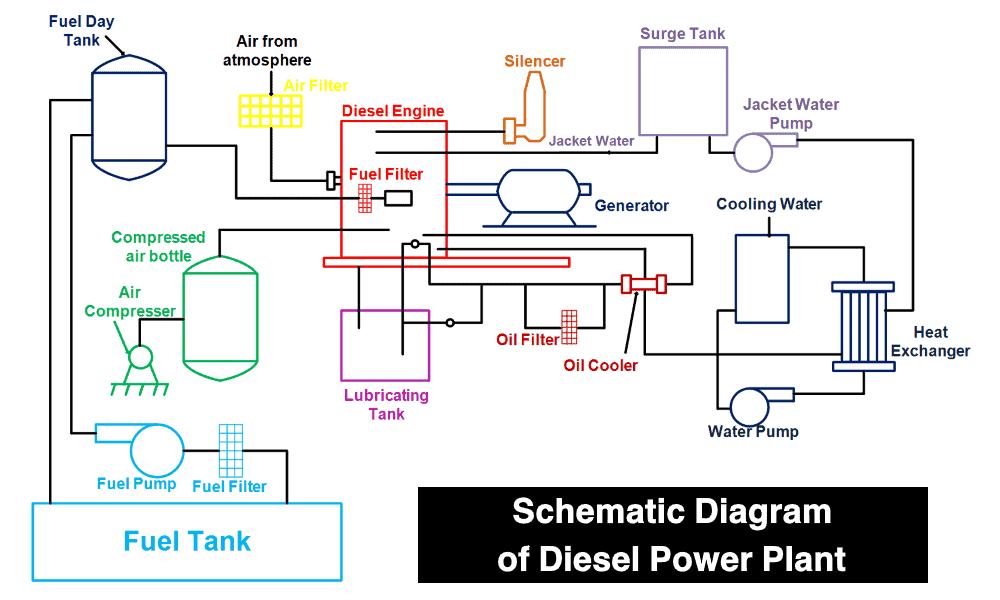 Schematic Diagram of Diesel Power Plant