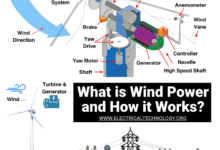 What is Wind Power and How it Works