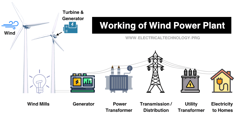 Working of Wind Power Plant