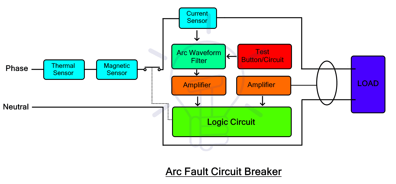 AFCI or Arc Fault Circuit Breaker