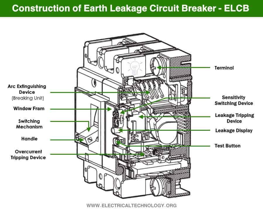 Construction of Earth Leakage Circuit Breaker - ELCB