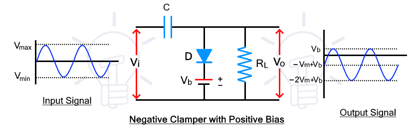 Negative Clamper with Positive Bias