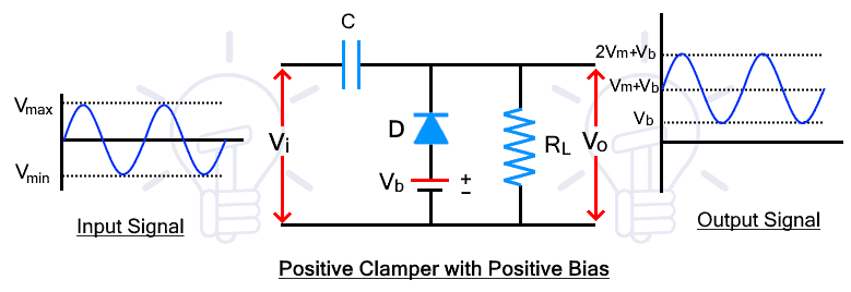 Positive Clamper with Positive Bias
