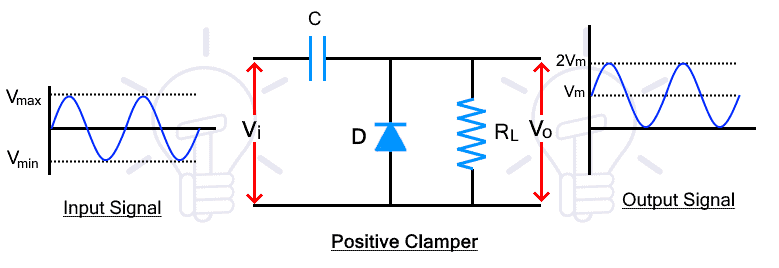 Positive Clamper
