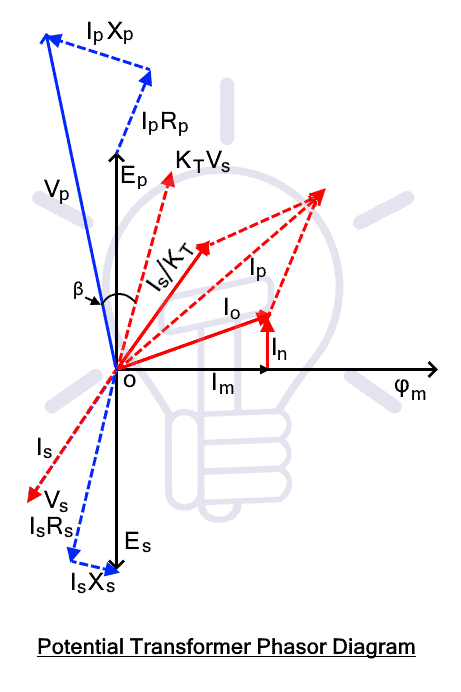 Potential Transformer Phasor Diagram