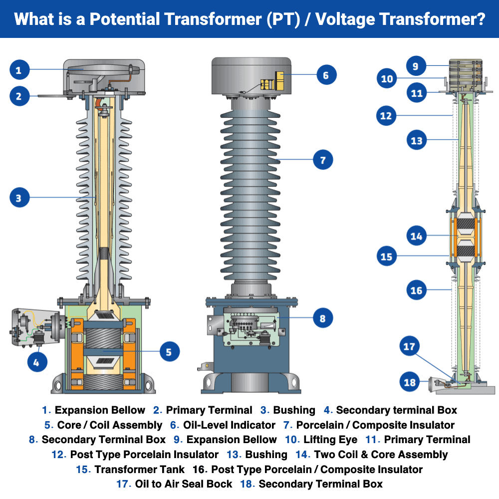 What is Potential Transformer (PT) - Voltage Transformers
